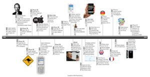 iphone-timeline-cg